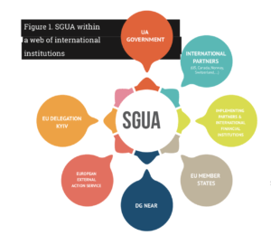 SGUA within a web of international institutions