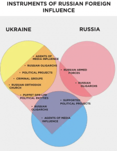 Instruments of Russian Foreign Influence
